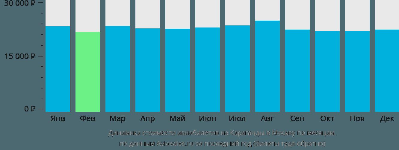 Динамика стоимости авиабилетов из Караганды в Москву по месяцам