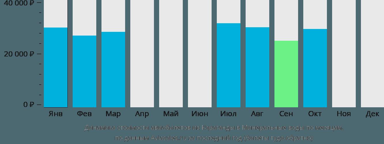 Динамика стоимости авиабилетов из Караганды в Минеральные воды по месяцам