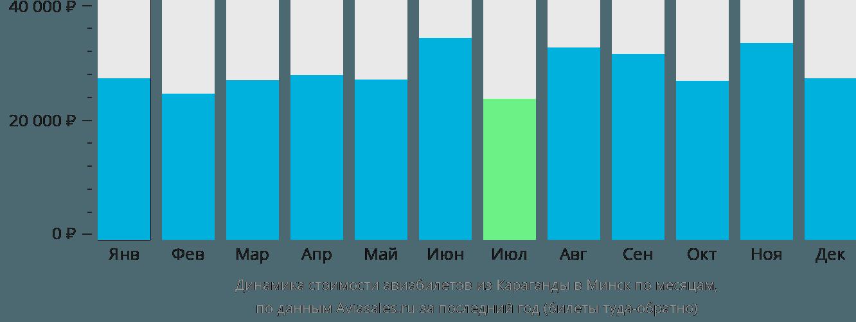 Динамика стоимости авиабилетов из Караганды в Минск по месяцам