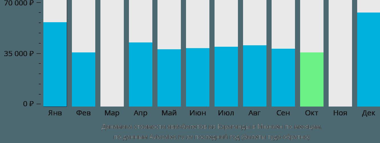 Динамика стоимости авиабилетов из Караганды в Мюнхен по месяцам