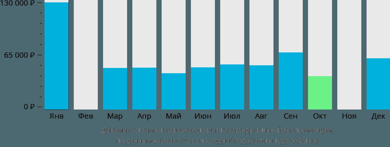 Динамика стоимости авиабилетов из Караганды в Нью-Йорк по месяцам