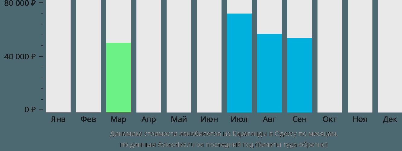 Динамика стоимости авиабилетов из Караганды в Одессу по месяцам
