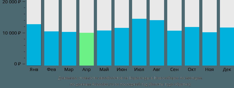 Динамика стоимости авиабилетов из Караганды в Новосибирск по месяцам