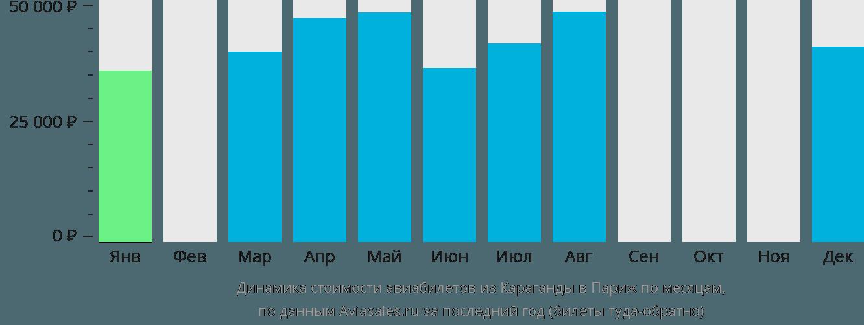 Динамика стоимости авиабилетов из Караганды в Париж по месяцам