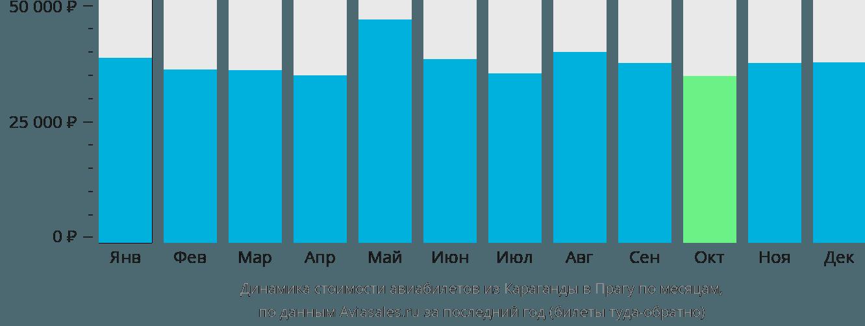 Динамика стоимости авиабилетов из Караганды в Прагу по месяцам