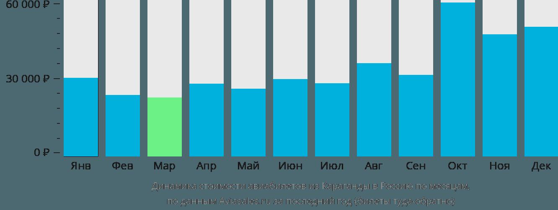 Динамика стоимости авиабилетов из Караганды в Россию по месяцам