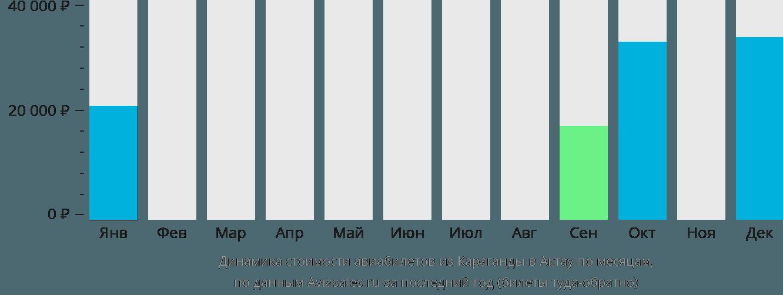 Динамика стоимости авиабилетов из Караганды в Актау по месяцам