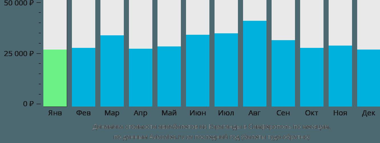 Динамика стоимости авиабилетов из Караганды в Симферополь по месяцам