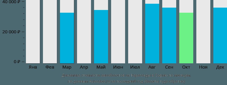 Динамика стоимости авиабилетов из Караганды в Софию по месяцам