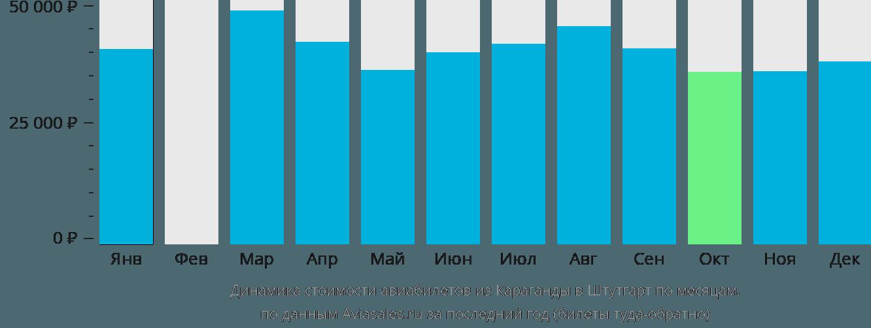 Динамика стоимости авиабилетов из Караганды в Штутгарт по месяцам