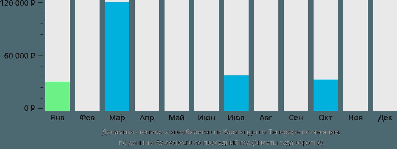 Динамика стоимости авиабилетов из Караганды на Тенерифе по месяцам