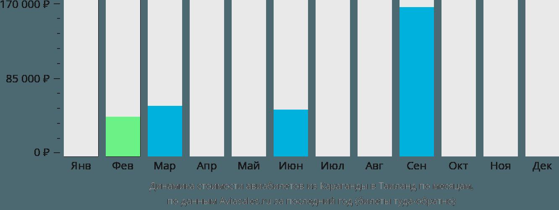Динамика стоимости авиабилетов из Караганды в Таиланд по месяцам
