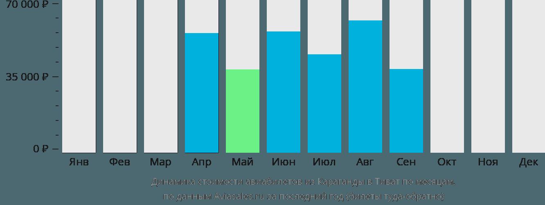 Динамика стоимости авиабилетов из Караганды в Тиват по месяцам