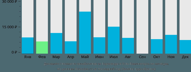 Динамика стоимости авиабилетов из Караганды в Усть-Каменогорск по месяцам