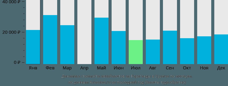 Динамика стоимости авиабилетов из Караганды в Урумчи по месяцам