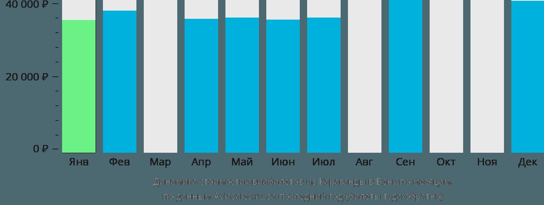 Динамика стоимости авиабилетов из Караганды в Вену по месяцам