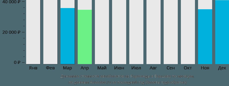 Динамика стоимости авиабилетов из Караганды в Варшаву по месяцам