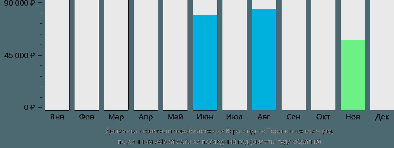 Динамика стоимости авиабилетов из Караганды в Торонто по месяцам
