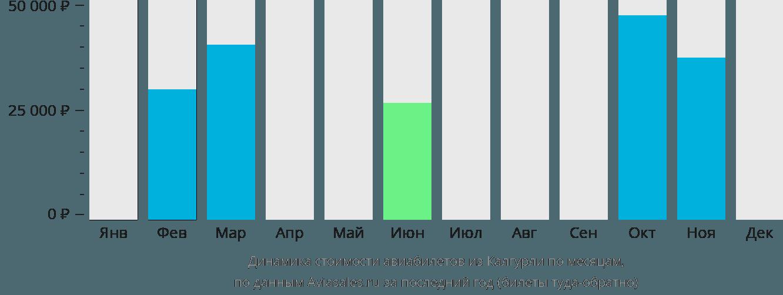 Динамика стоимости авиабилетов из Калгурли по месяцам
