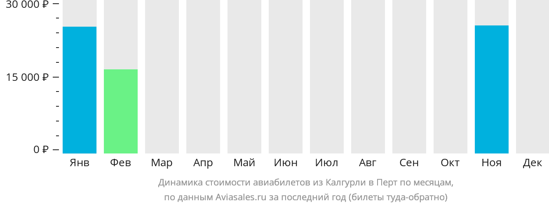 Динамика стоимости авиабилетов из Калгурли в Перт по месяцам
