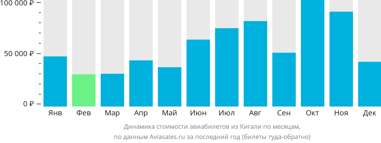 Динамика стоимости авиабилетов из Кигали по месяцам