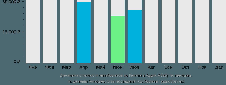 Динамика стоимости авиабилетов из Кигали в Аддис-Абебу по месяцам