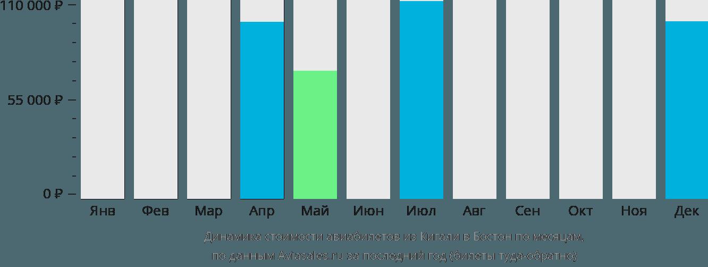 Динамика стоимости авиабилетов из Кигали в Бостон по месяцам