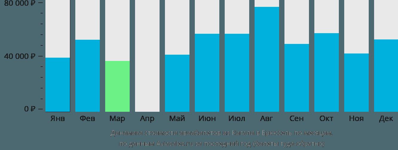 Динамика стоимости авиабилетов из Кигали в Брюссель по месяцам