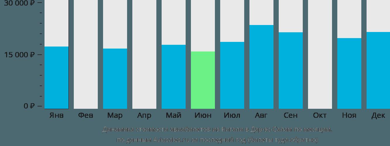 Динамика стоимости авиабилетов из Кигали в Дар-эс-Салам по месяцам