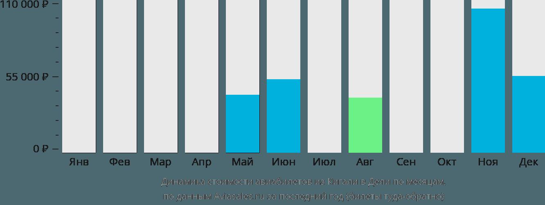 Динамика стоимости авиабилетов из Кигали в Дели по месяцам