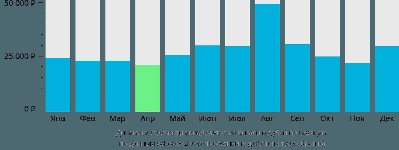 Динамика стоимости авиабилетов из Кигали в Дубай по месяцам