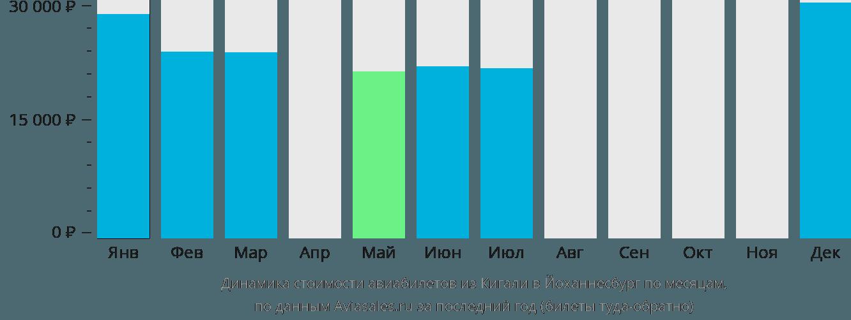 Динамика стоимости авиабилетов из Кигали в Йоханнесбург по месяцам