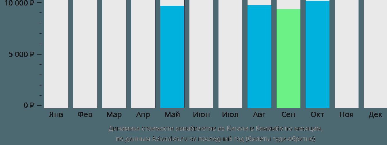 Динамика стоимости авиабилетов из Кигали в Камембе по месяцам