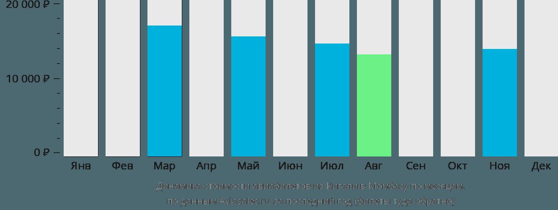Динамика стоимости авиабилетов из Кигали в Момбасу по месяцам