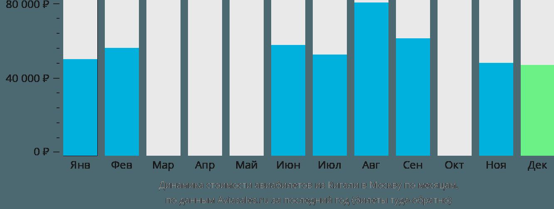 Динамика стоимости авиабилетов из Кигали в Москву по месяцам