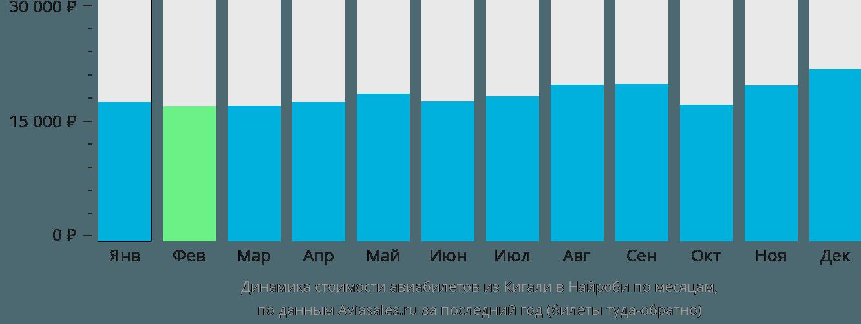 Динамика стоимости авиабилетов из Кигали в Найроби по месяцам