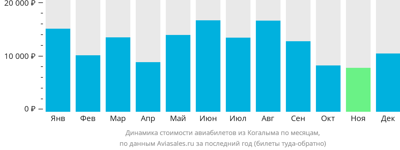 Динамика стоимости авиабилетов из Когалыма по месяцам