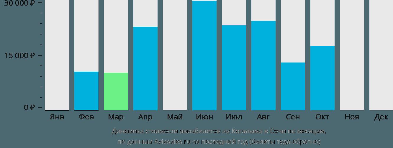 Динамика стоимости авиабилетов из Когалыма в Сочи  по месяцам