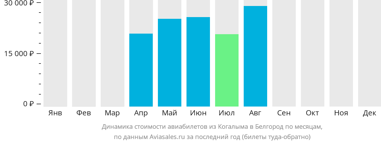 Динамика стоимости авиабилетов из Когалыма в Белгород по месяцам