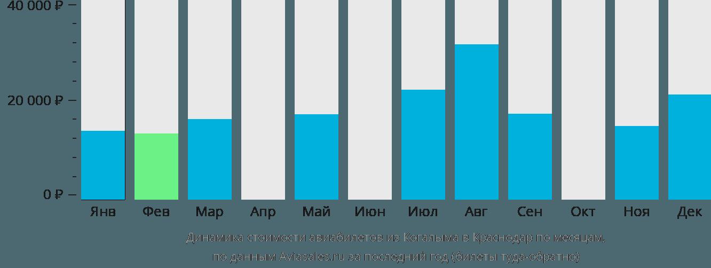 Динамика стоимости авиабилетов из Когалыма в Краснодар по месяцам