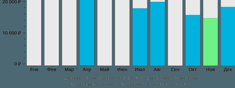 Динамика стоимости авиабилетов из Когалыма в Самару по месяцам