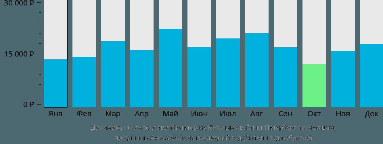 Динамика стоимости авиабилетов из Когалыма в Санкт-Петербург по месяцам