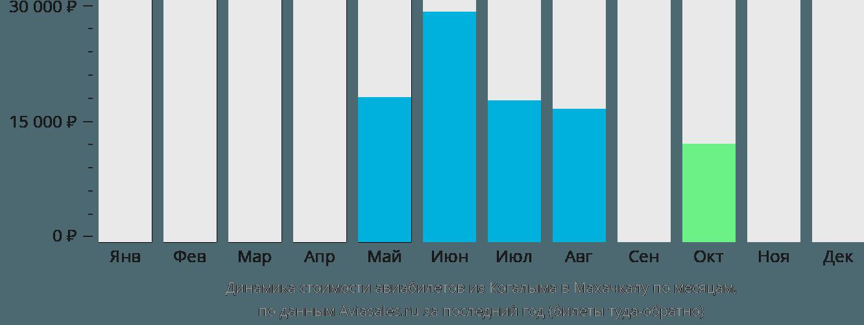 Динамика стоимости авиабилетов из Когалыма в Махачкалу по месяцам
