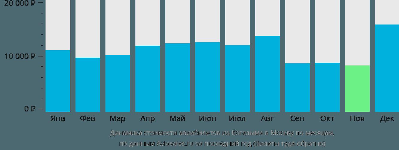 Динамика стоимости авиабилетов из Когалыма в Москву по месяцам