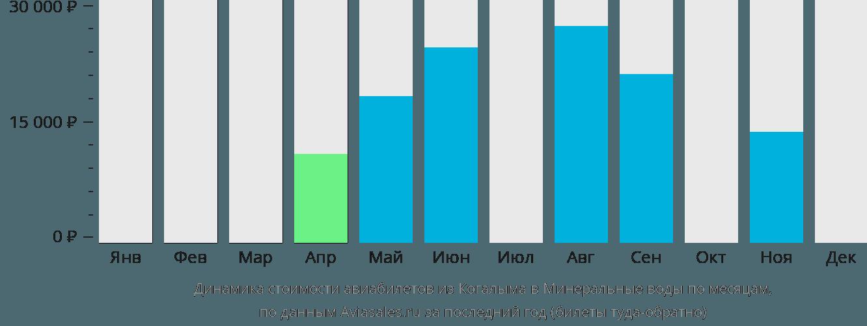 Динамика стоимости авиабилетов из Когалыма в Минеральные Воды по месяцам