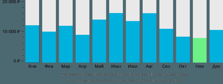 Динамика стоимости авиабилетов из Когалыма в Россию по месяцам