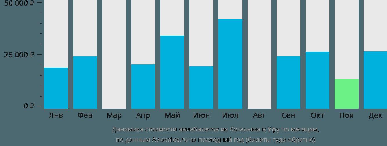 Динамика стоимости авиабилетов из Когалыма в Уфу по месяцам