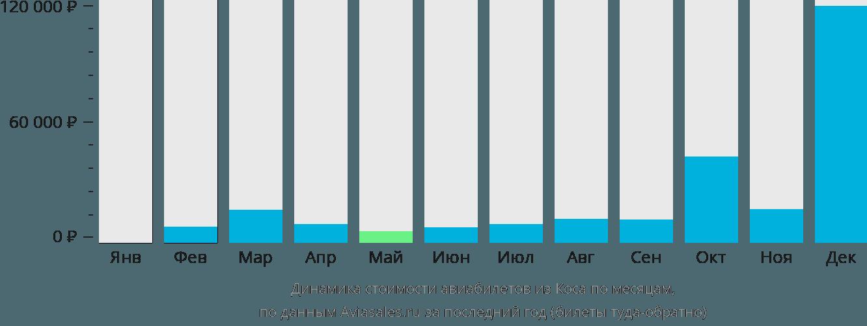 Динамика стоимости авиабилетов из Коса по месяцам
