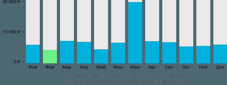 Динамика стоимости авиабилетов из Коса в Афины по месяцам