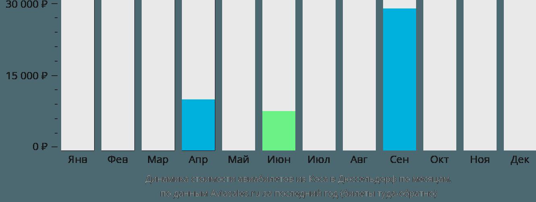 Динамика стоимости авиабилетов из Коса в Дюссельдорф по месяцам